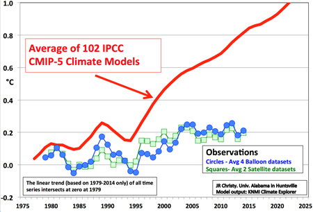 The Great Climate Divergence http://wattsupwiththat.com/2015/09/17/how-reliable-are-the-climate-models/