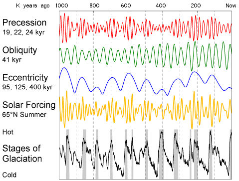 A Few Cycles Bearing on Climate