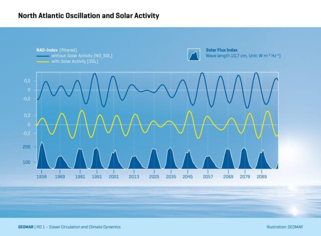 Solar Cycles and Atlantic Oscillations http://wattsupwiththat.com/2015/09/15/long-term-climate-variability-in-the-northern-hemisphere-linked-to-solar-variations/