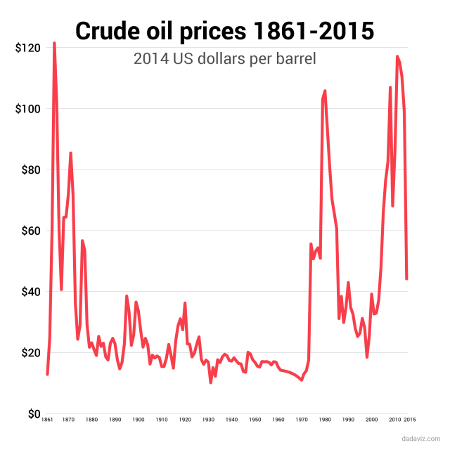 Oil Prices 1861 - 2015 All-Time Peak Was in 1864 http://dadaviz.com/i/4852