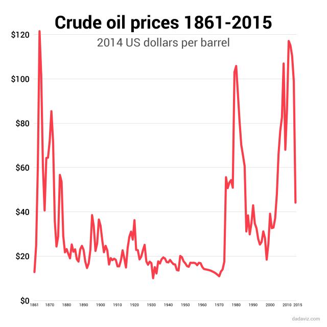 Oil Prices 1861 - 2015 All-Time Peak Was in 1864 http://dadaviz.com/i/4852