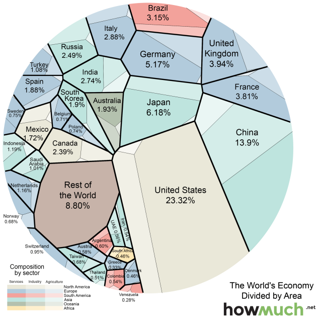 World Economy GDP Viz https://www.vox.com/maps/2015/8/21/9186715/countries-by-gdp