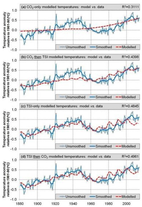 Comparison of Models, Observations, Solar Activity http://wattsupwiththat.com/2015/10/08/a-short-summary-of-soon-connolly-and-connolly-2015-re-evaluating-the-role-of-solar-variability-on-northern-hemisphere-temperature-trends-since-the-19th-century/