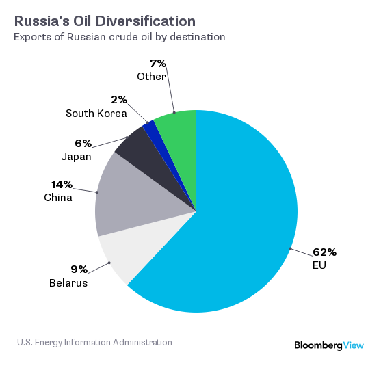 Russia's Energy Customers http://www.bloombergview.com/articles/2015-10-16/saudi-arabia-s-oil-war-with-russia
