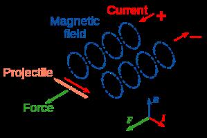 Railgun Diagram http://3dprint.com/101512/3d-printed-working-railgun/