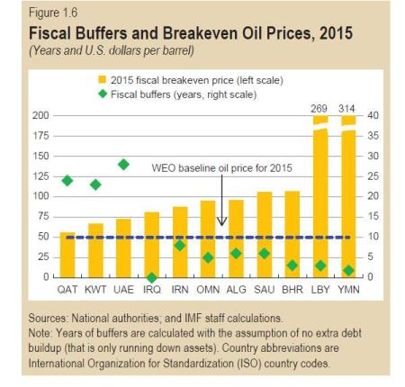 Breakeven OPEC Petrostates http://oilprice.com/Energy/Oil-Prices/How-Long-Can-OPEC-Hold-Out.html