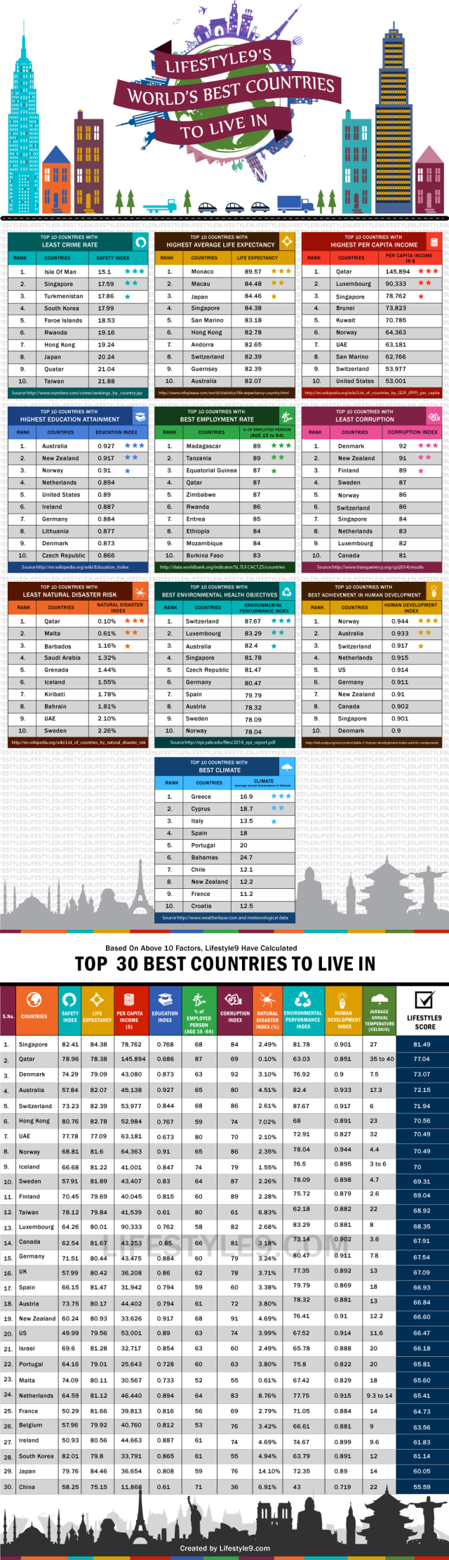 30 Best Countries In the World? http://lifestyle9.org/worlds-best-country-to-live-in-2013/4/