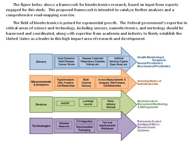 Bioelectronics Framework US NIST