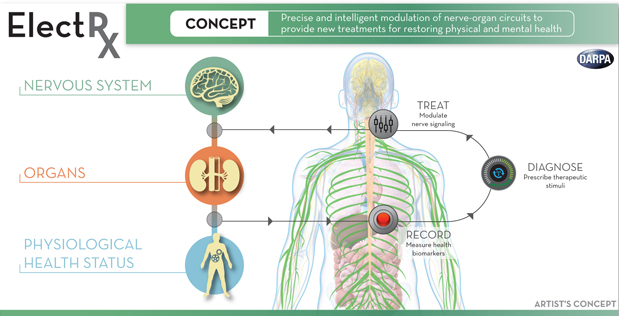 Body Electric by DARPA http://www.darpa.mil/news-events/2015-10-05 via NextBigFuture