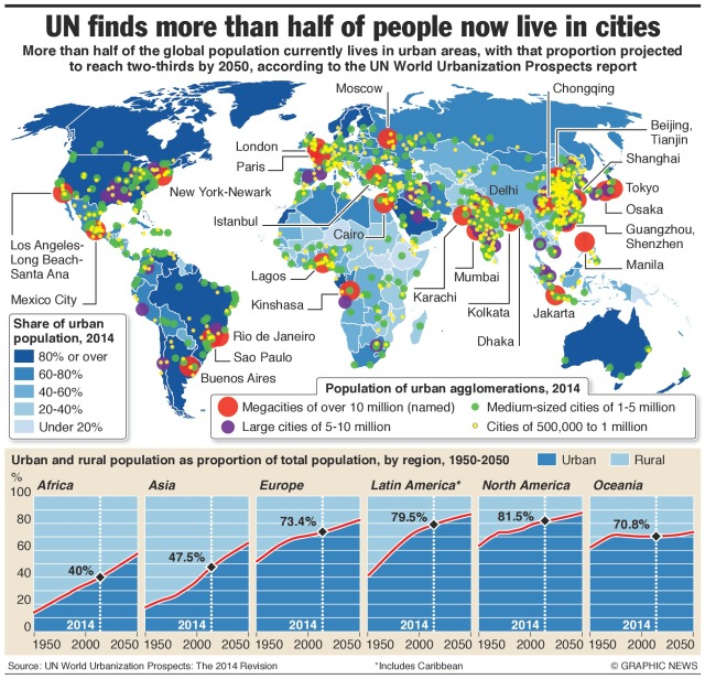 Global Urbanisation https://engtechmag.wordpress.com/