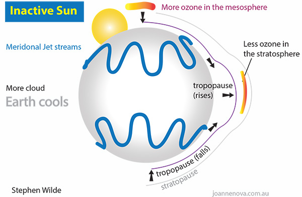 Inactive Sun w/ Global Cooling http://joannenova.com.au/2015/01/is-the-sun-driving-ozone-and-changing-the-climate/#