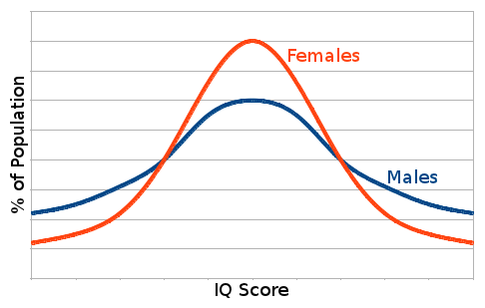 Male vs Female IQ Distribution Note:  The differences are exaggerated for conceptual clarity