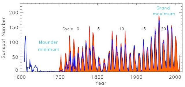 Historical Record of Solar Cycles http://www.mps.mpg.de/3161303/Minerva-Group_Solar_Variability_and_Climate