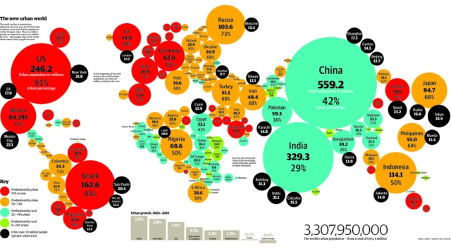 Urbanisation Map World http://macnicolasset.com/the-global-urban-migration/