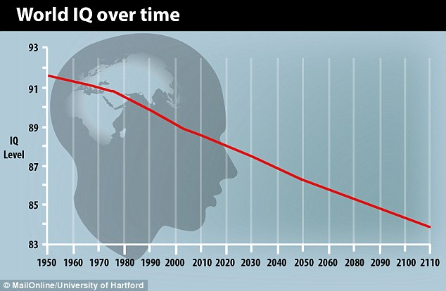 IQ Declining Over Time http://www.dailymail.co.uk/sciencetech/article-2730791/Are-STUPID-Britons-people-IQ-decline.html
