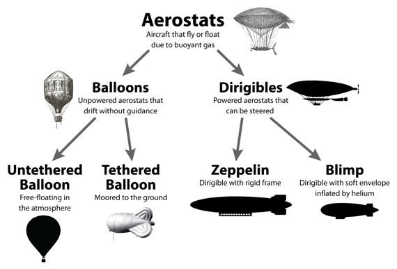 Lighter than Air Flying Machines http://www.huffingtonpost.com/kristan-lawson/what-its-like-to-ride-in-a-blimp-_b_7530654.html