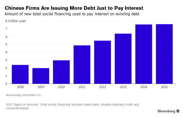 Exponentional to Default http://www.bloomberg.com/news/articles/2015-11-19/china-has-a-1-2-trillion-ponzi-finance-problem-as-debt-piles-up