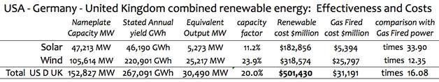 Comparison Costs Solar Wind Gas Composite of US UK Germany http://wattsupwiththat.com/2014/09/06/analysis-solar-wind-power-costs-are-huge-compared-to-natural-gas-fired-generation/