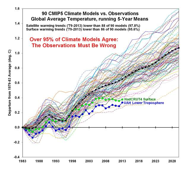 Models vs. Observations http://www.drroyspencer.com/2015/11/models-vs-observations-plotting-a-conspiracy/