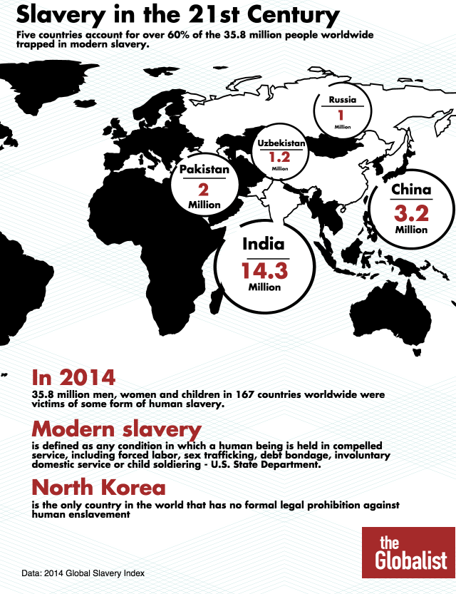 Slavery 21st Century http://www.theglobalist.com/slavery-in-the-21st-century/