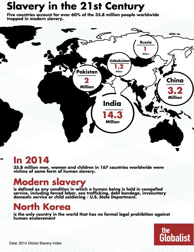 Slavery 21st Century http://www.theglobalist.com/slavery-in-the-21st-century/