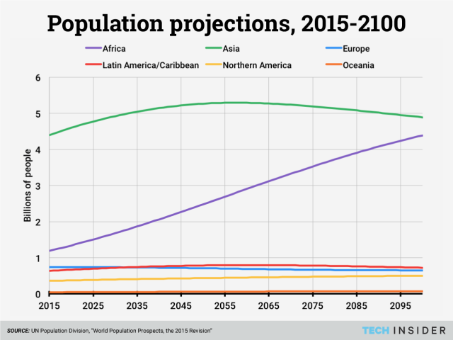 Global Population Change http://www.techinsider.io/africas-population-explosion-will-change-humanity-2015-8