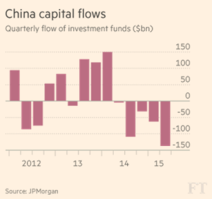 China Capital Flows http://seekingalpha.com/article/3390255-chinas-ghost-cities-will-haunt-the-world