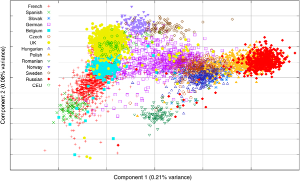 West to East Genetic Variance in Europe http://www.nature.com/ejhg/journal/v16/n12/full/ejhg2008210a.html