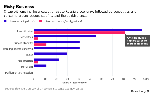 2016 Threats to Russia http://www.bloomberg.com/news/articles/2015-11-29/the-30-oil-cliff-that-economists-see-threatening-russia-in-2016