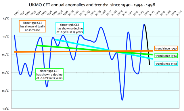 Central England Temperature Anomaly Trends https://edmhdotme.wordpress.com/2015/06/01/the-holocene-context-for-anthropogenic-global-warming-2/