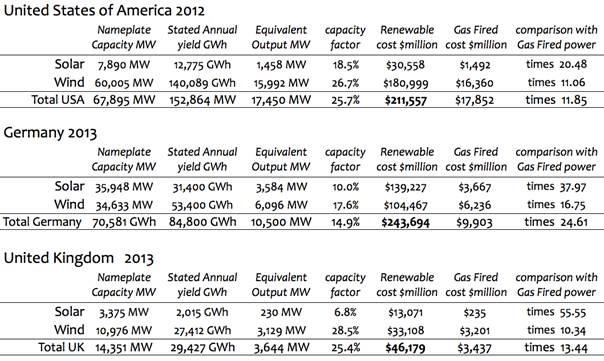Wind Solar Gas Comparisons  for US, Germany UK Respectively http://wattsupwiththat.com/2014/09/06/analysis-solar-wind-power-costs-are-huge-compared-to-natural-gas-fired-generation/