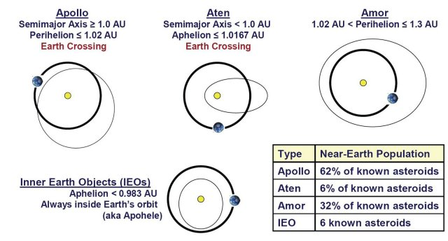 Earth Crossing Asteroids http://alfin2100.blogspot.co.uk/2008/04/heaven-is-long-shot-gamble.html via http://www.abundantplanet.org/files/WoA-chapter02-2008-02-03.pdf