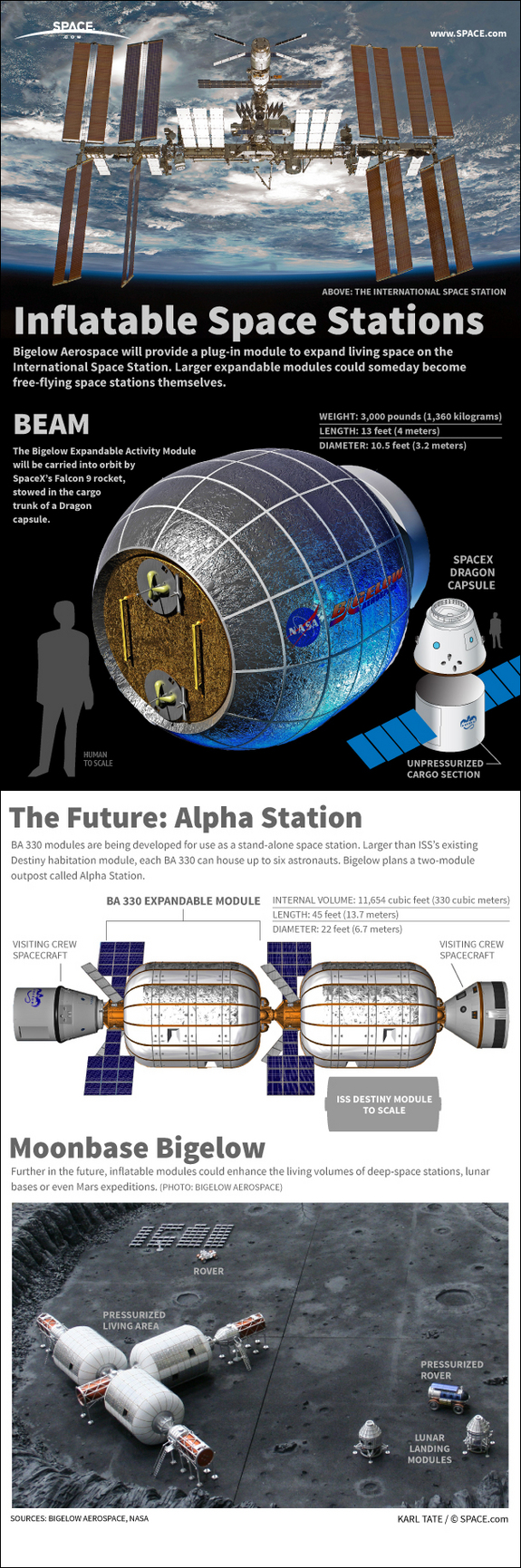 Inflatable Habitats for Multiple Space Environments http://www.space.com/19297-inflatable-space-stations-bigelow-aerospace-infographic.html