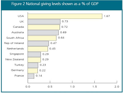 Charitable Giving as % GDP Mark Perry