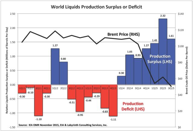 Oil Oversupply http://www.artberman.com/iea-offers-no-hope-for-an-oil-price-recovery/