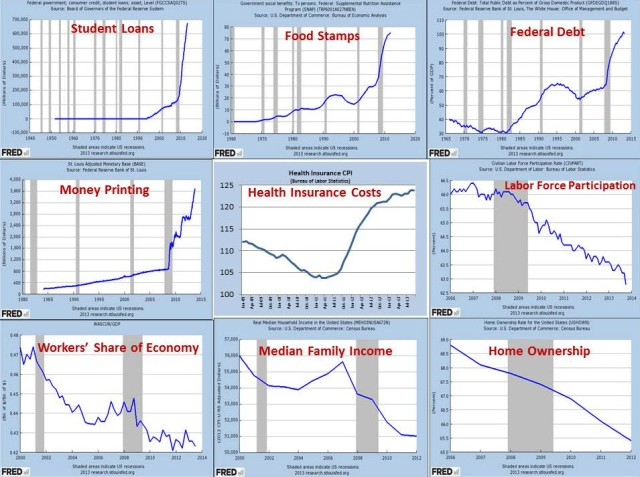 Obama Economic Results http://toprightnews.com/truth-bomb-obamas-disastrous-economic-recovery-in-9-horrifying-charts/