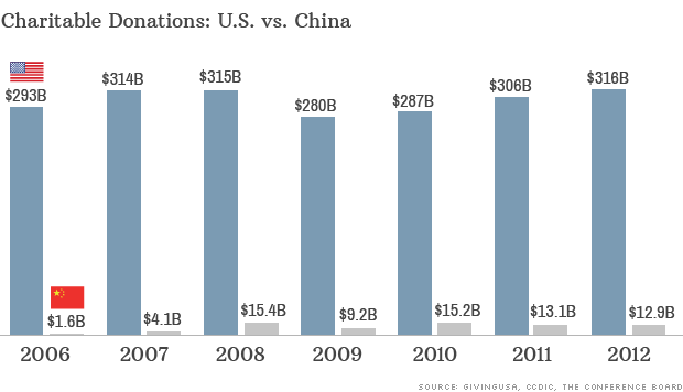 Charitable Giving China vs USA http://money.cnn.com/2014/06/09/news/economy/china-charity/index.html