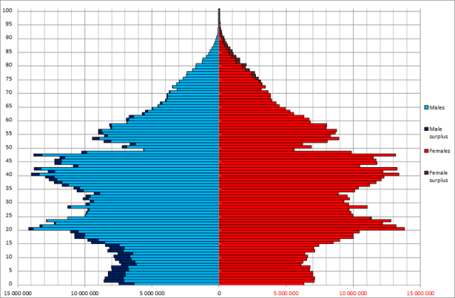 Note the Drop Off a Cliff of China's Working Age Cohort -- Population Pyramid 2010 https://en.wikipedia.org/wiki/Demographics_of_China