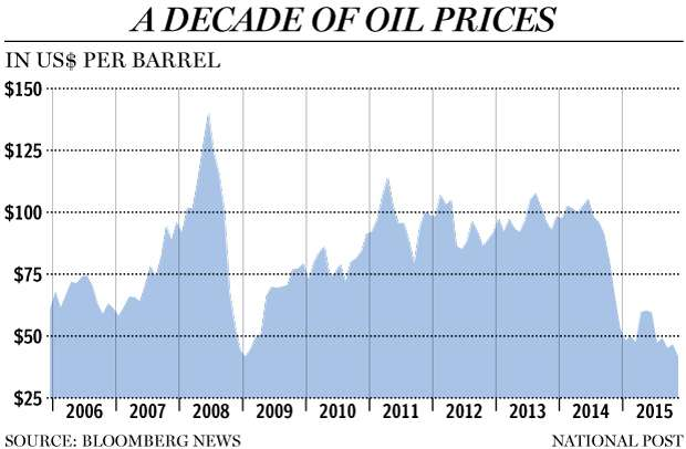 Oil Prices Last Decade http://business.financialpost.com/news/energy/why-oil-forecasting-is-a-crap-shoot-and-free-oil-for-the-world-aint-going-to-happen