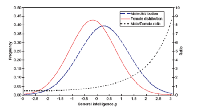 Male vs Female IQ Distributions http://rgambler.com/2014/05/02/why-do-more-students-get-more-first-class-degrees-at-oxford-university-than-female-students/