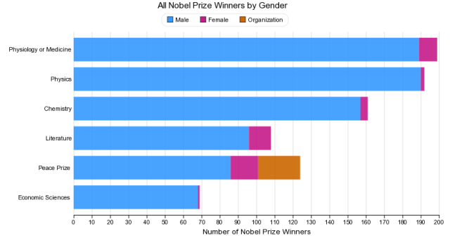 Nobel Prizes: Male vs. Female http://rgambler.com/2014/05/02/why-do-more-students-get-more-first-class-degrees-at-oxford-university-than-female-students/