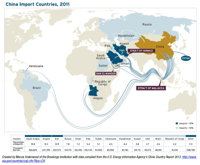 Oil Supplies to china http://www.zerohedge.com/news/2015-03-26/worlds-greatest-oil-chokepoints-and-why-yemen-matters