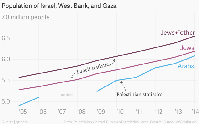 Population Trends in Holy Land http://qz.com/318942/here-are-all-the-times-the-palestinians-have-predicted-theyll-outnumber-jews-in-israel-palestine/