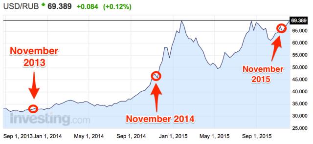 Ruble vs Dollar Reflects Russian Dilemma http://uk.businessinsider.com/russian-car-sales-fall-43-in-november-2015-12