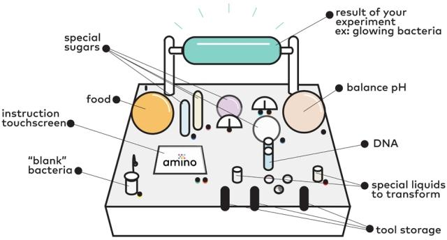 Amino Home Biohacking Lab Kit http://www.dezeen.com/2015/10/28/julie-legault-synthetic-biology-amino-biolab-tamagotchi-kit/
