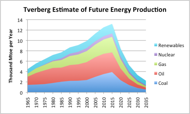 Peak Oil Now  Gail Tverberg http://ourfiniteworld.com/2015/12/21/we-are-at-peak-oil-now-we-need-very-low-cost-energy-to-fix-it/
