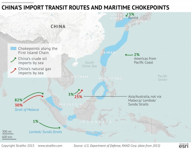 The geographic enclosure of China's near seas would make it relatively easy for an adversary to disrupt or interdict Chinese trade. China faces many challenges in developing the ability to project sufficient naval power to safeguard seaborne trade as it passes through distant chokepoints. Instead, China must rely on the United States to provide security of the sea-lanes. Although maritime security is ostensibly a public good, China worries that, as a potential peer competitor to the United States, it will not always be able to rely on the United States to protect its shipping. https://www.stratfor.com/image/chinas-maritime-limitations
