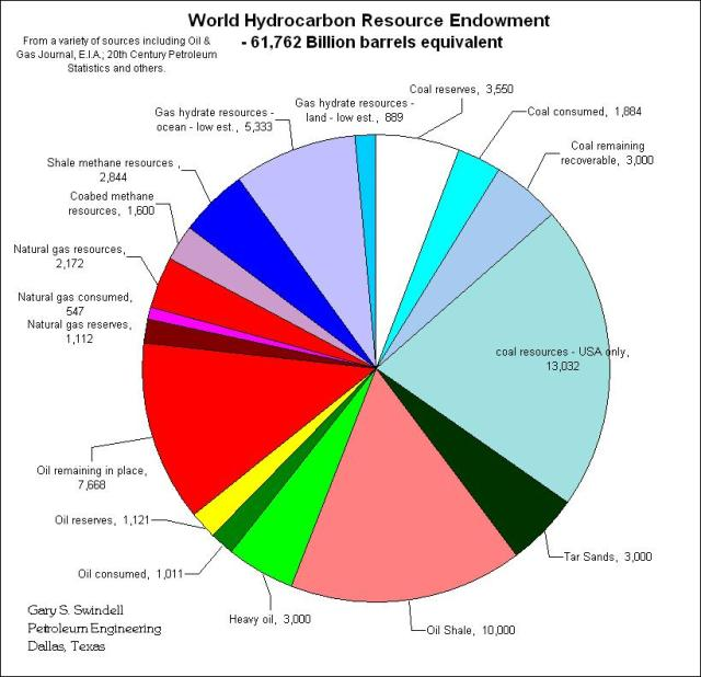 Global Hydrocarbon Endowment Gary Swindell Geologist Dallas TX http://gswindell.com/endow.htm