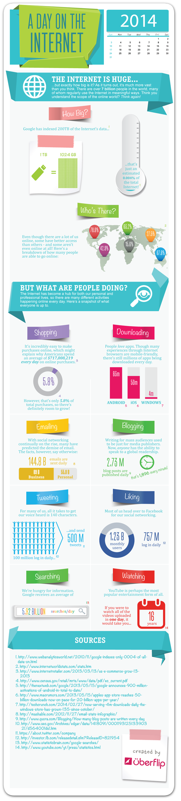 How Big the Internet? http://www.websitemagazine.com/content/blogs/posts/archive/2014/07/22/do-you-know-how-big-the-internet-really-is-infographic.aspx