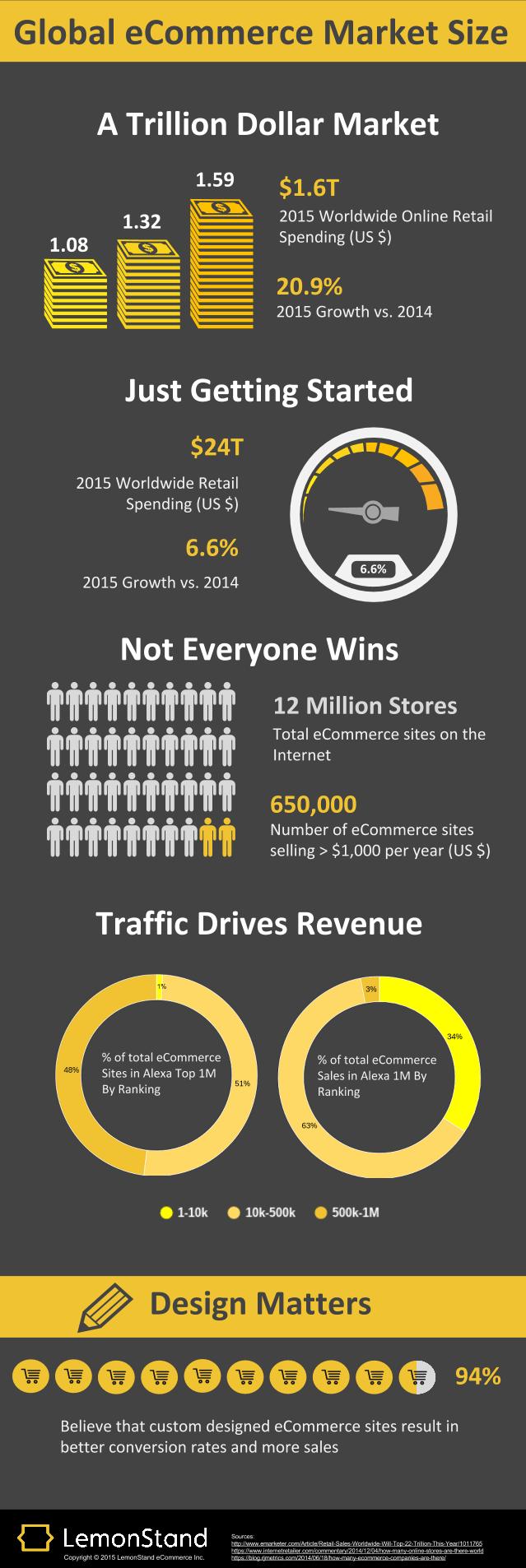 eCommerce-Market-Size-Infographic